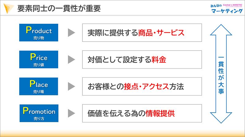 ミックス マーケティング マーケティング・ミックスとは?【3分読解】